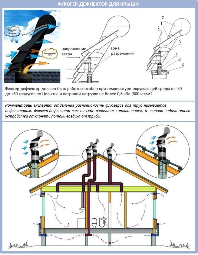 Флюгер-дефлектор для вентиляционной трубы