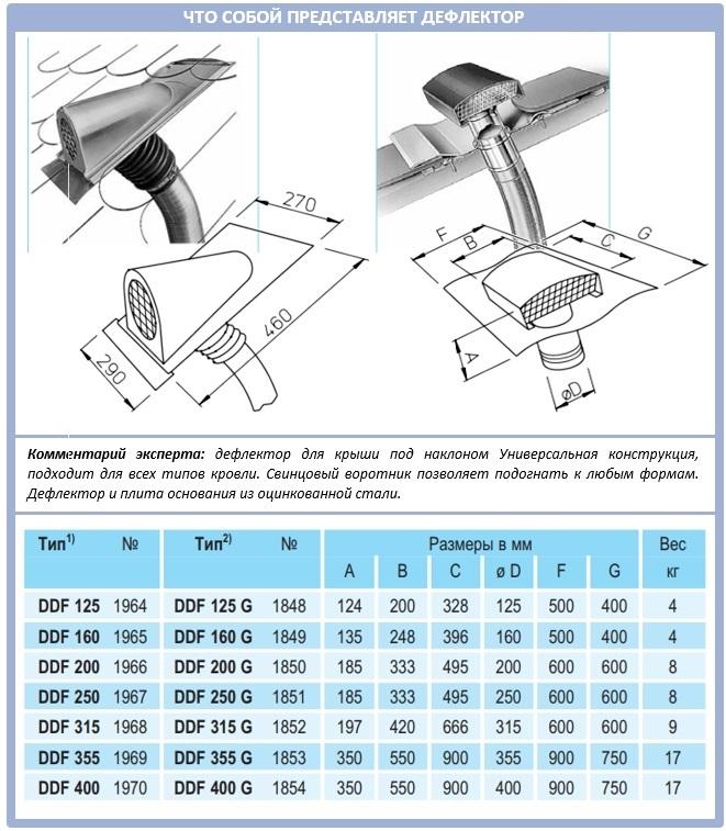 Электрический дефлектор для вентиляционной системы