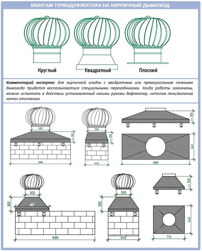 Правила монтажа ротационного дефлектора для крыши