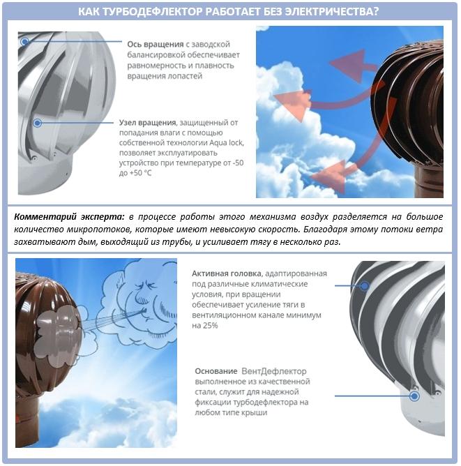 Из каких деталей состоит турбодефлектор?