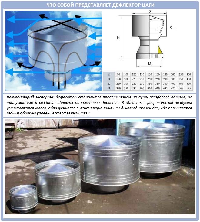 Дефлектор ЦАГИ для дымохода: устройство и типоразмеры