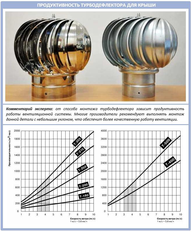 Таблица продуктивности турбодефлектора