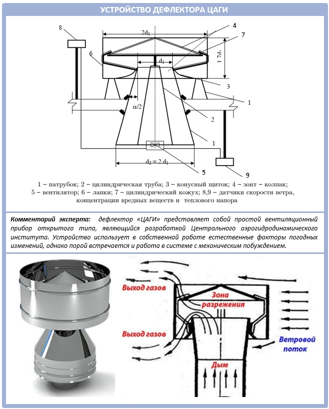 Внутреннее устройство дефлектора ЦАГИ