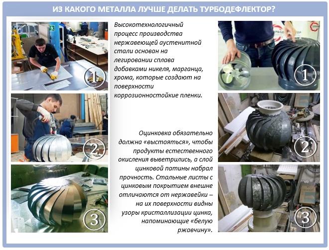 Какой металл нужен для изготовления турбодефлектора?
