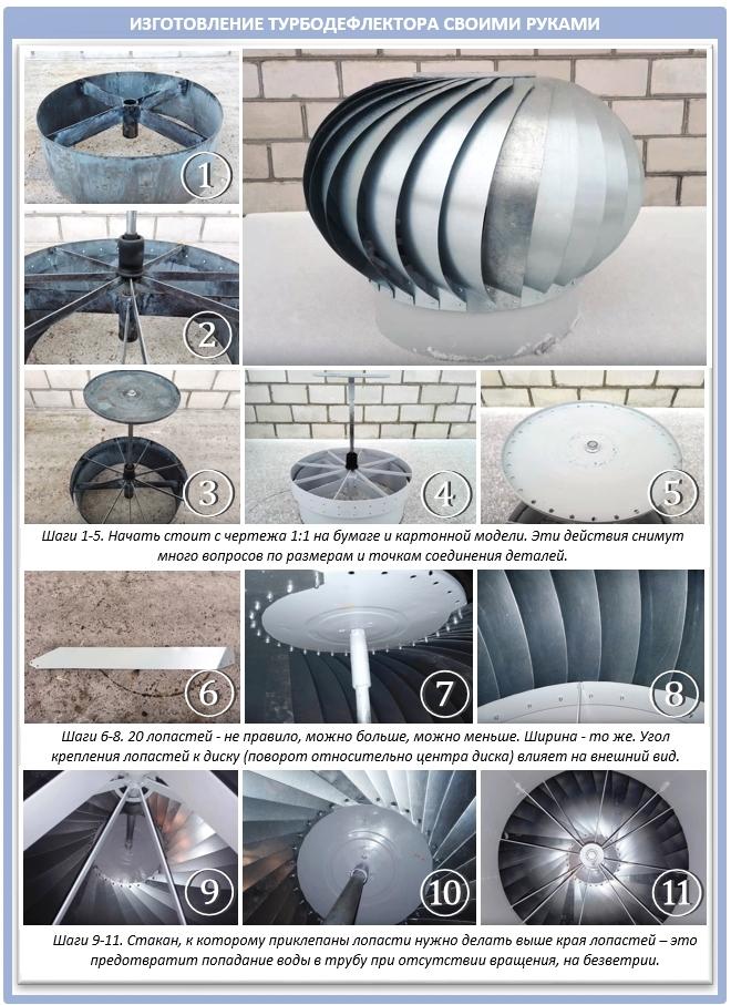 Как изготовить самостоятельно турбодефлектор?