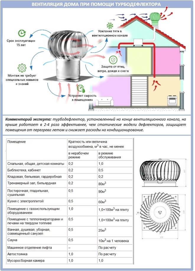 Как рассчитать параметры турбодефлектора для вентиляции дома?