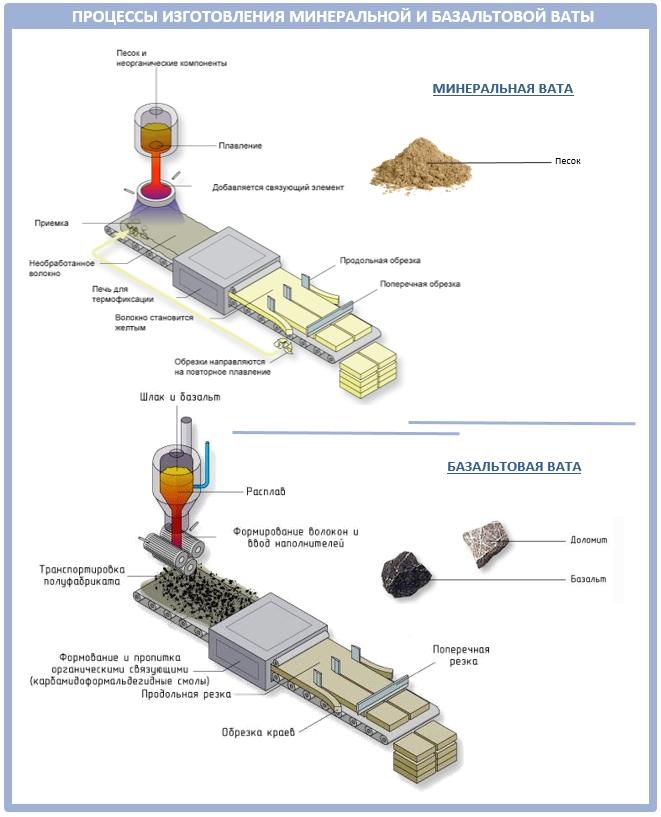 Как производят минеральную или базальтовую вату?