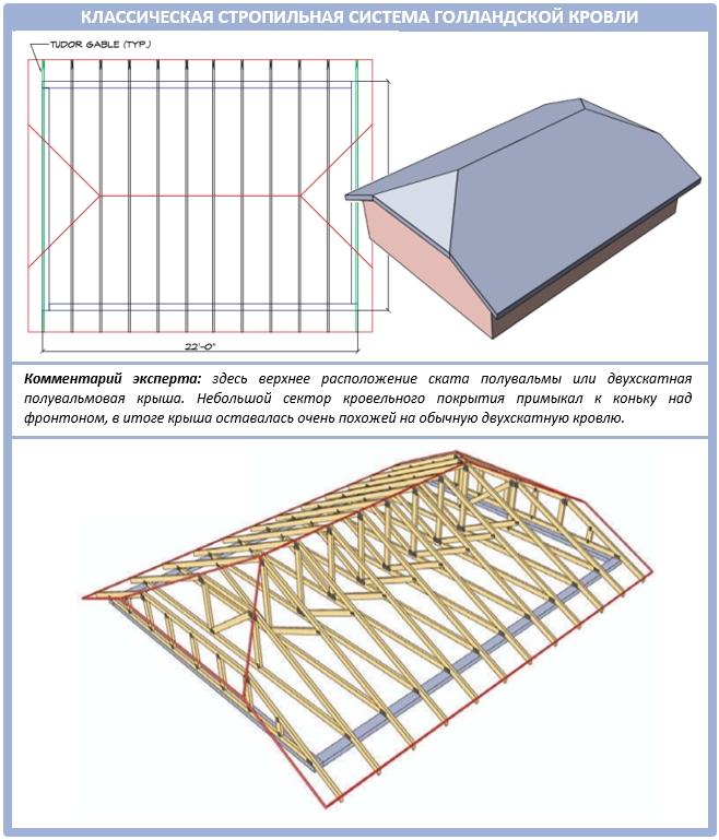 Как сделать фермы для полувальмовой крыши своими руками