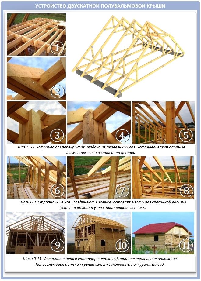 Самая простая конструкции крыши по-голландски