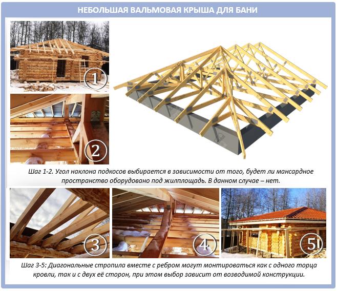 Маленькая вальмовая крыша для бани или дачи