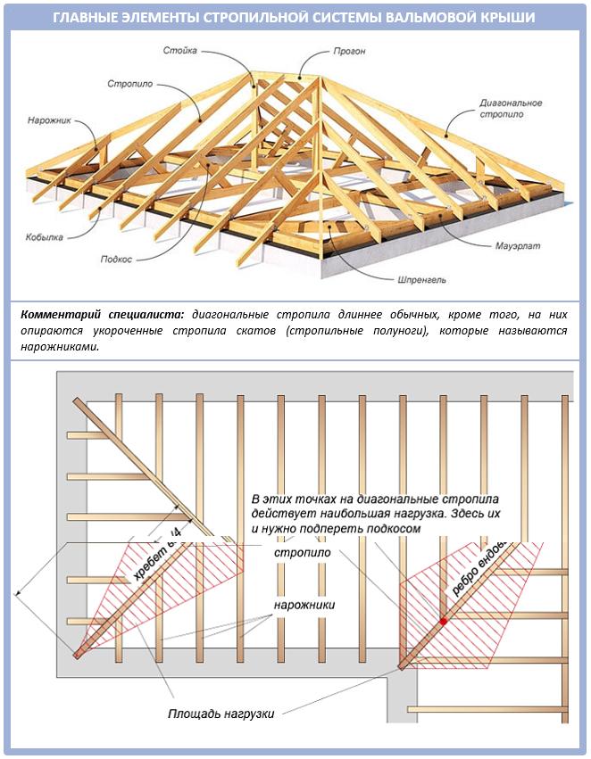 Названия в стропильной системе вальмовой крыши
