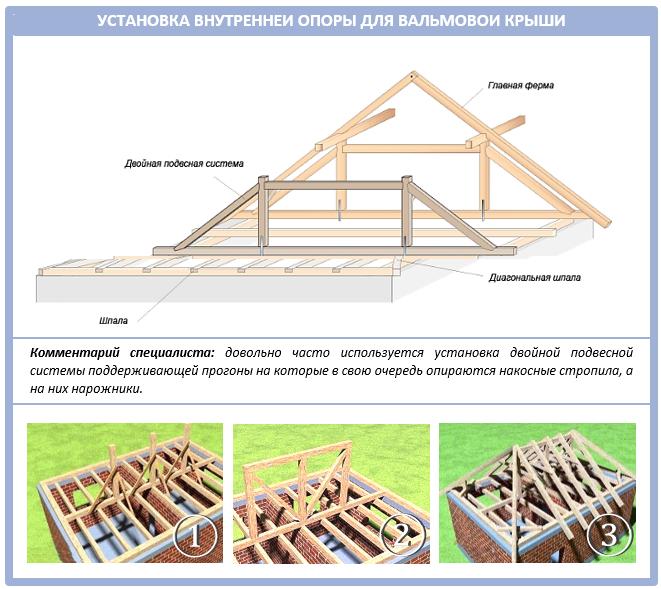 Монтаж подвесной системы для вальмовой крыши