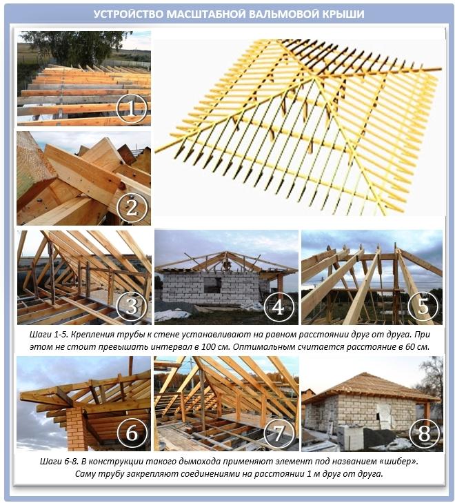 Устройство сложной большой вальмовой крыши
