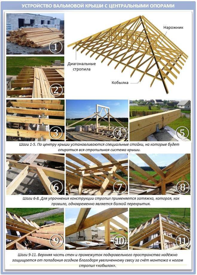 Более сложная вальмовая крыша: устройство и пошаговый мастер-класс