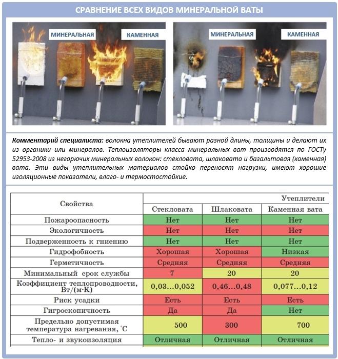 Сравнение технических характеристик у минеральной и каменной ваты?