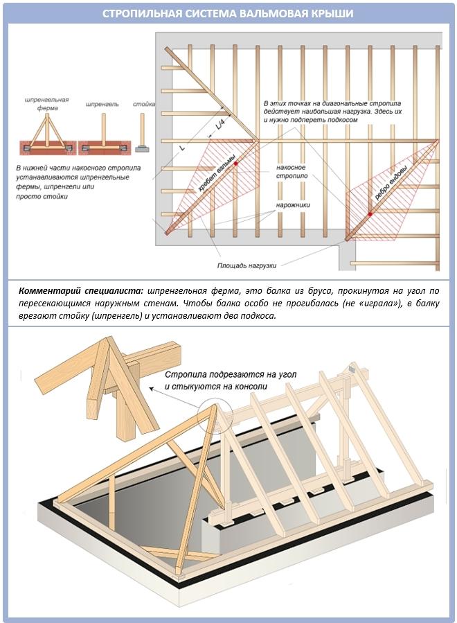 Формирование узла вальмовой крыши