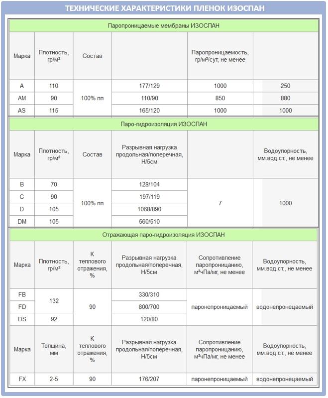 Таблица технических характеристик пленок и мембран от Изоспан