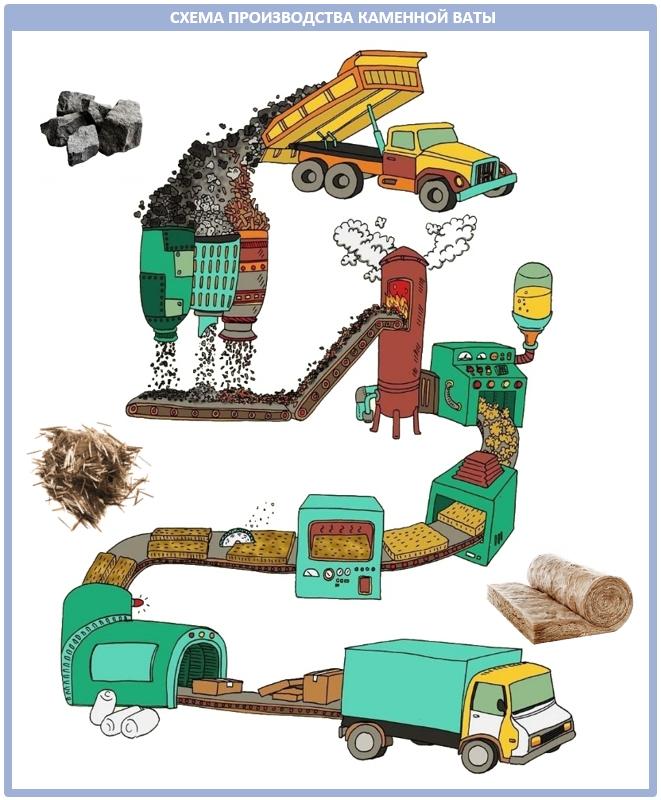 Процесс производства базальтовой ваты