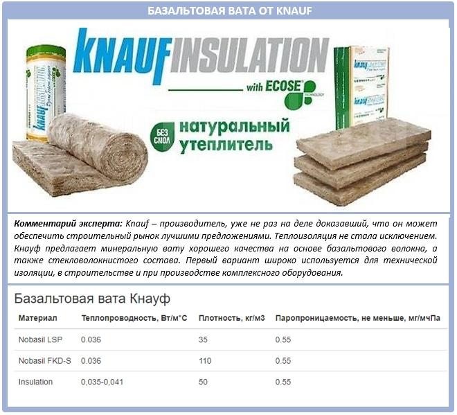 Базальтовый утеплитель от Кнауф