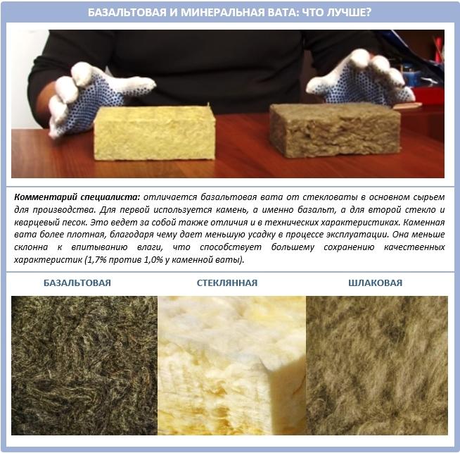 Сравнение: что лучше, минеральная вата или базальтовая?