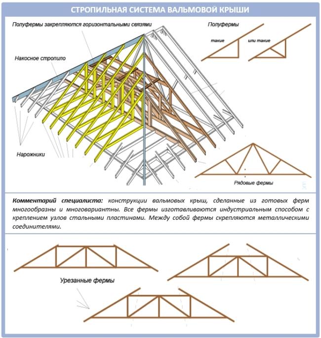 Схема ферм для вальмовой крыши для самостоятельного изготовления