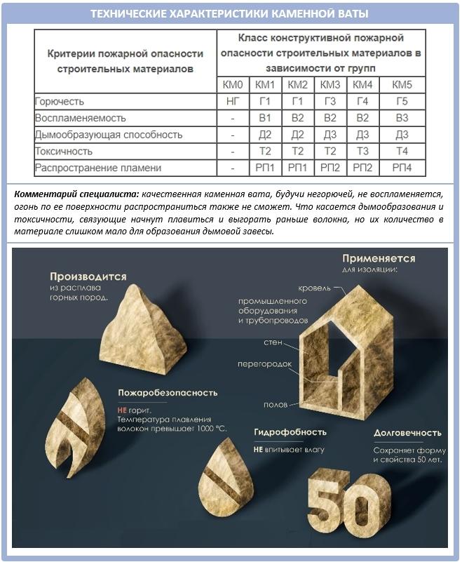 Характеристики каменной ваты: таблица