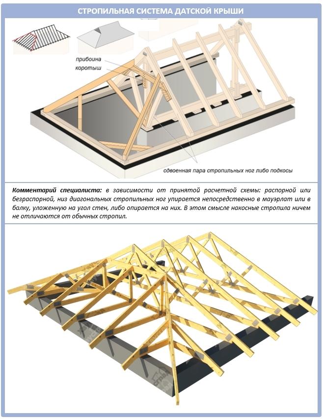 Как сделать шпренгель для крыши датского стиля?
