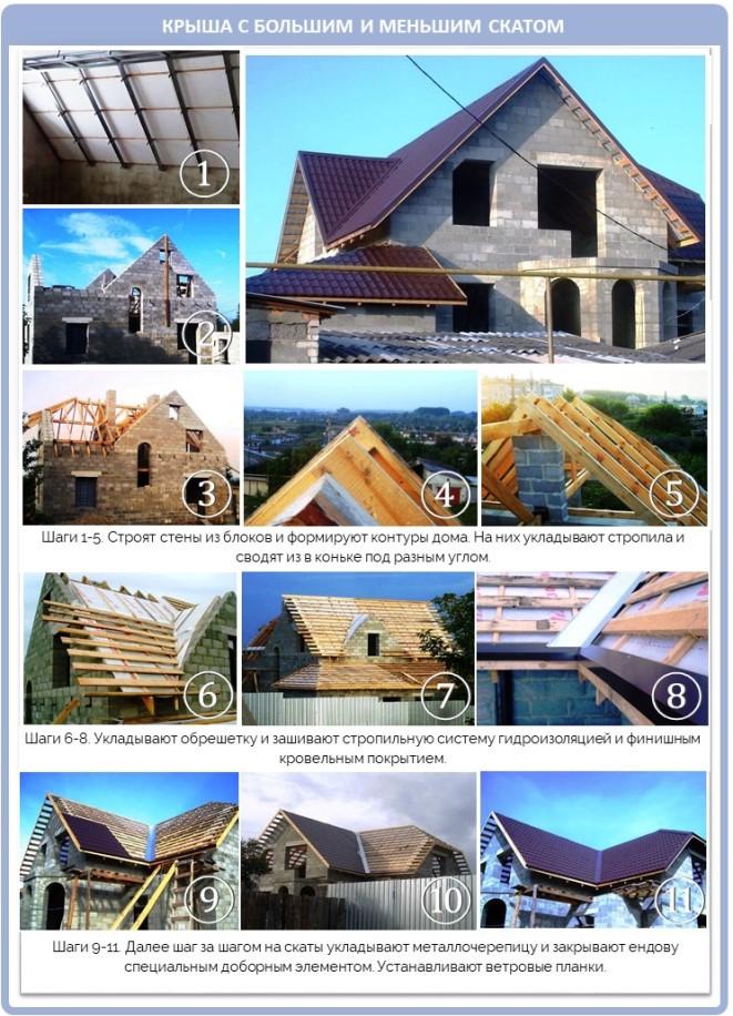 Разноскатная крыша многощипцовой формы