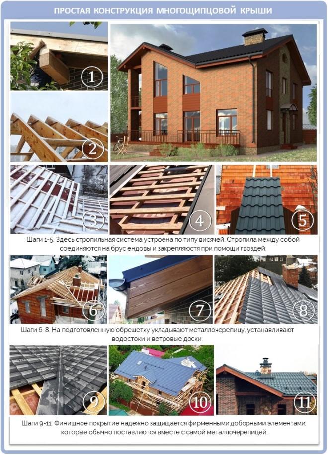Простая конструкция многощипцовой крыши на кирпичном доме
