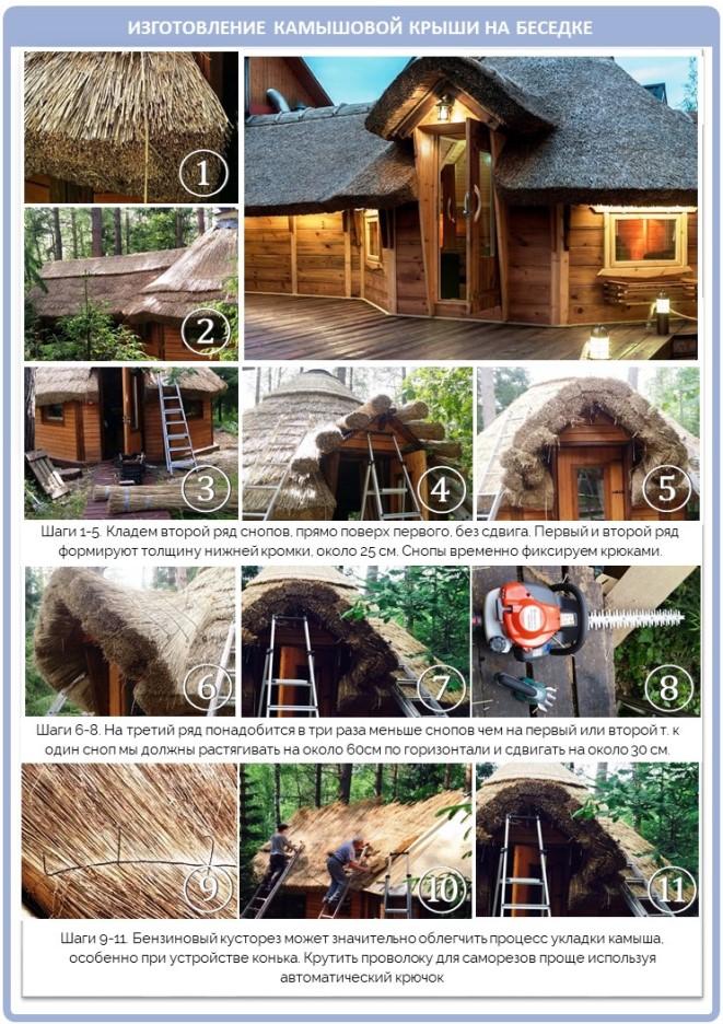 Фотоиллюстрации изготовления крыши из камыша
