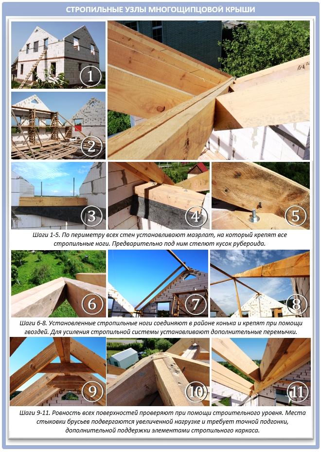 Стропильная система крыши в подробностях