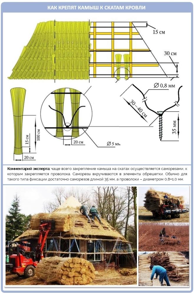 Схем крепления камыша к стропилам крыши