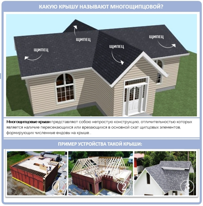 Как устроена многощипцовая крыша?