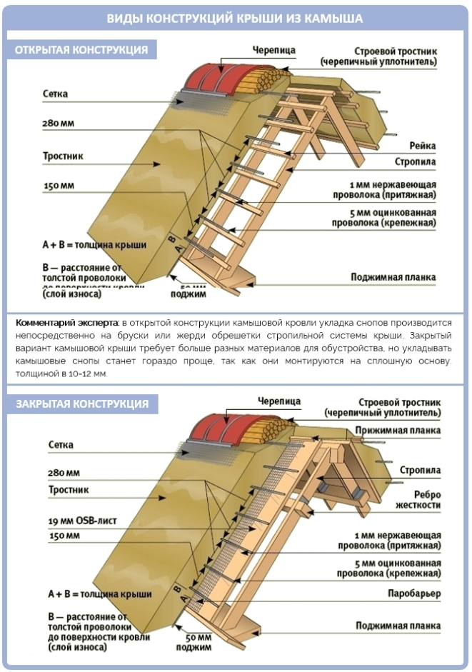 Открытая и закрытая конструкция камышовой крыши