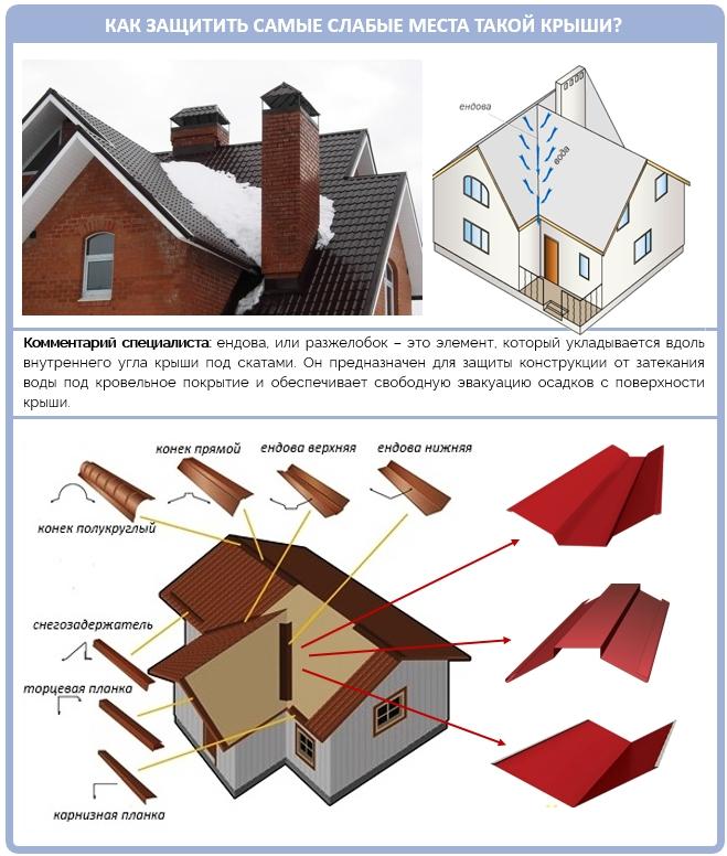 Устройство ендов многощипцовой крыши
