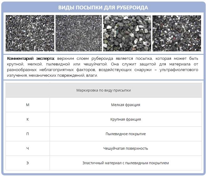 Что такое рубероид? Назначение, виды и популярные производители
