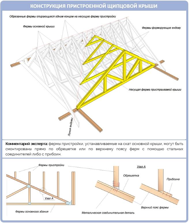 Конструкция пристроенной щипцовой крыши