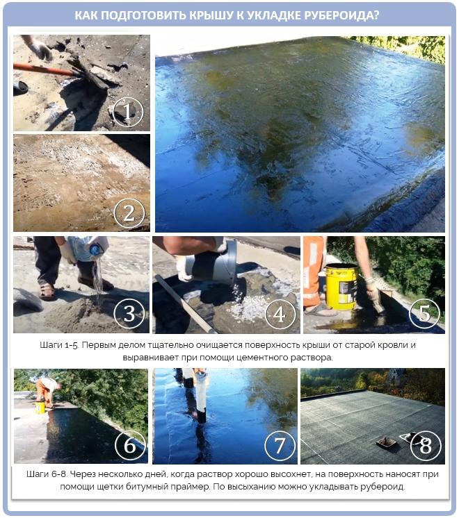 Как правильно подготовить крышу к монтажу рубероида?
