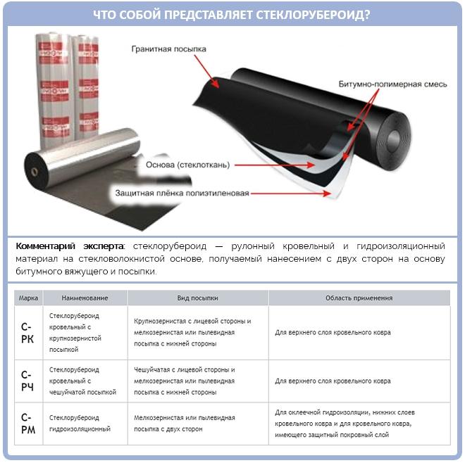 Что такое стеклорубероид и зачем он нужен для крыши?