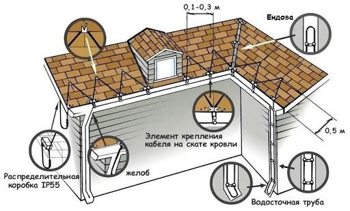 Схема укладки антиобледенительной системы