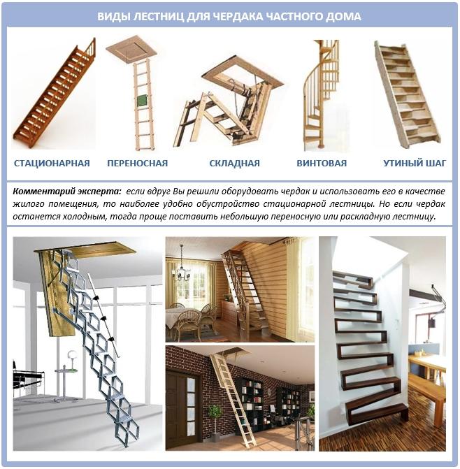 Виды и типы конструкций чердачных лестниц