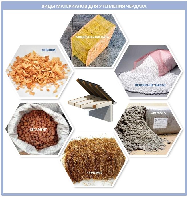 Виды материалов для утепления холодного чердака
