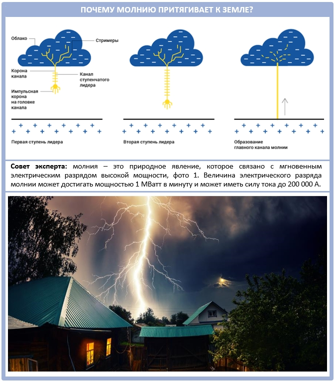 Как молнию притягивает к земле