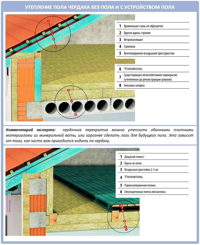 Типы утепленных чердачных помещений