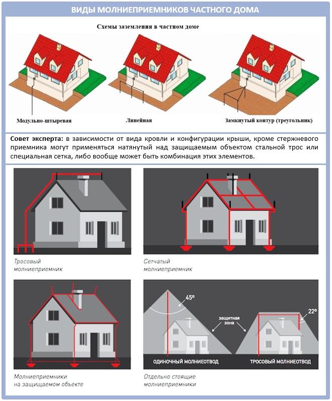 Виды молниеприемников для частного дома