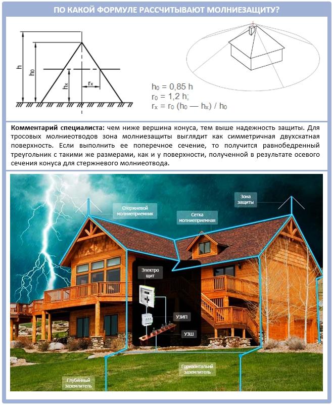 Как самостоятельно рассчитать молниезащиту для дома?