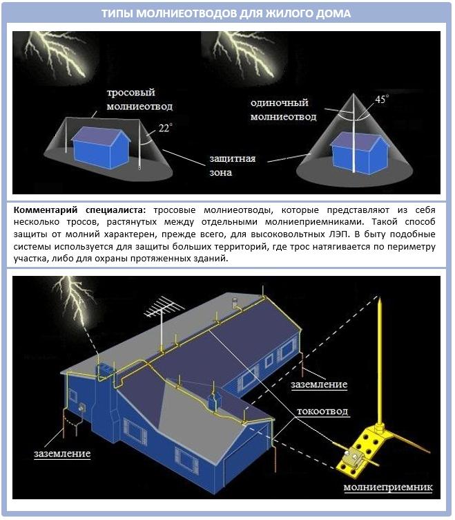 Типы молниеотводом для частного дома
