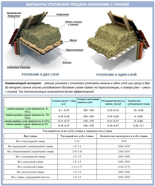 Конструкция утепления чердака натуральными материалами