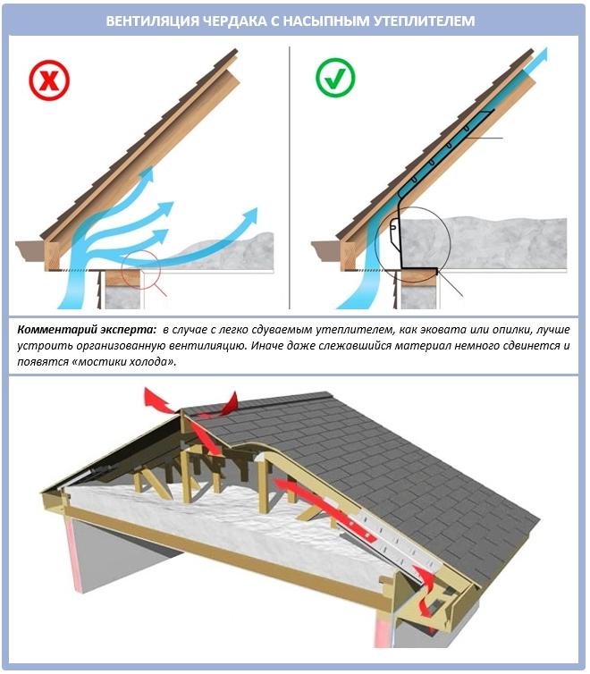 Правильная вентиляция чердака с насыпным утеплителем