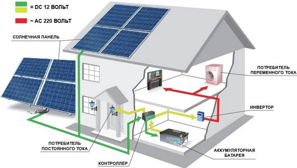 Структура домашней солнечной электростанции